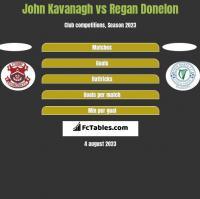 John Kavanagh vs Regan Donelon h2h player stats