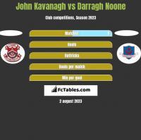 John Kavanagh vs Darragh Noone h2h player stats