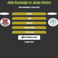 John Kavanagh vs Jesse Devers h2h player stats