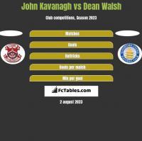 John Kavanagh vs Dean Walsh h2h player stats
