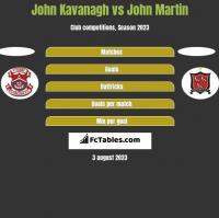 John Kavanagh vs John Martin h2h player stats