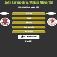 John Kavanagh vs William Fitzgerald h2h player stats