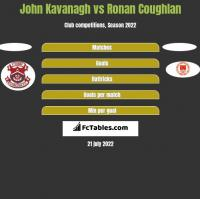 John Kavanagh vs Ronan Coughlan h2h player stats