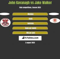 John Kavanagh vs Jake Walker h2h player stats