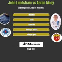 John Lundstram vs Aaron Mooy h2h player stats