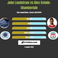 John Lundstram vs Alex Oxlade-Chamberlain h2h player stats