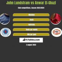 John Lundstram vs Anwar El-Ghazi h2h player stats