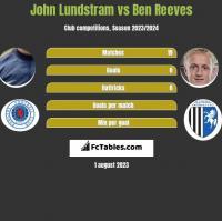 John Lundstram vs Ben Reeves h2h player stats