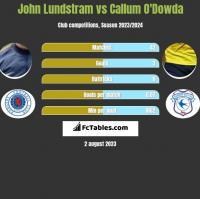 John Lundstram vs Callum O'Dowda h2h player stats