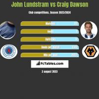 John Lundstram vs Craig Dawson h2h player stats