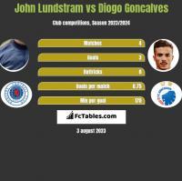 John Lundstram vs Diogo Goncalves h2h player stats