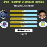 John Lundstram vs Emiliano Buendia h2h player stats