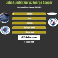 John Lundstram vs George Cooper h2h player stats