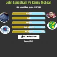John Lundstram vs Kenny McLean h2h player stats