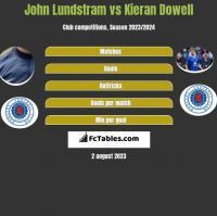 John Lundstram vs Kieran Dowell h2h player stats