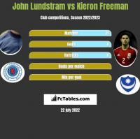 John Lundstram vs Kieron Freeman h2h player stats