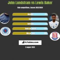 John Lundstram vs Lewis Baker h2h player stats
