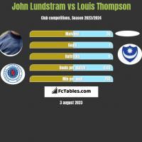 John Lundstram vs Louis Thompson h2h player stats