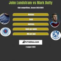 John Lundstram vs Mark Duffy h2h player stats