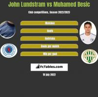 John Lundstram vs Muhamed Besic h2h player stats