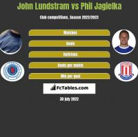 John Lundstram vs Phil Jagielka h2h player stats