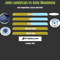 John Lundstram vs Andy Rinomhota h2h player stats