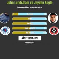 John Lundstram vs Jayden Bogle h2h player stats