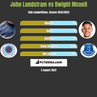 John Lundstram vs Dwight Mcneil h2h player stats