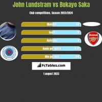 John Lundstram vs Bukayo Saka h2h player stats