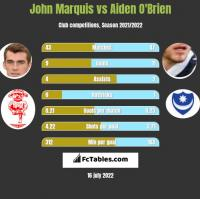John Marquis vs Aiden O'Brien h2h player stats