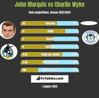 John Marquis vs Charlie Wyke h2h player stats