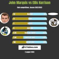 John Marquis vs Ellis Harrison h2h player stats