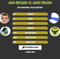 John Marquis vs Jamie Mackie h2h player stats