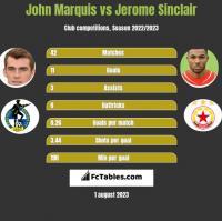 John Marquis vs Jerome Sinclair h2h player stats