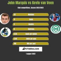 John Marquis vs Kevin van Veen h2h player stats