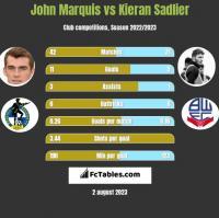 John Marquis vs Kieran Sadlier h2h player stats