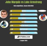 John Marquis vs Luke Armstrong h2h player stats