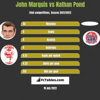 John Marquis vs Nathan Pond h2h player stats