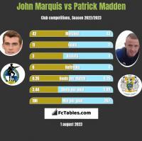 John Marquis vs Patrick Madden h2h player stats
