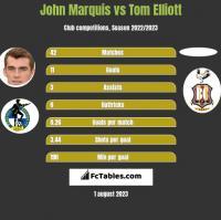 John Marquis vs Tom Elliott h2h player stats