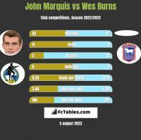 John Marquis vs Wes Burns h2h player stats