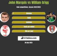 John Marquis vs William Grigg h2h player stats