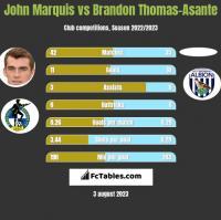 John Marquis vs Brandon Thomas-Asante h2h player stats