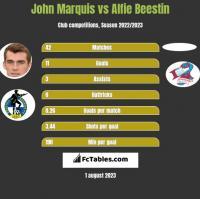 John Marquis vs Alfie Beestin h2h player stats