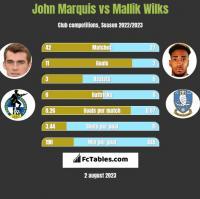 John Marquis vs Mallik Wilks h2h player stats