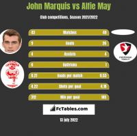 John Marquis vs Alfie May h2h player stats