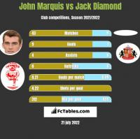 John Marquis vs Jack Diamond h2h player stats
