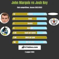 John Marquis vs Josh Key h2h player stats
