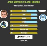 John Marquis vs Joel Randall h2h player stats