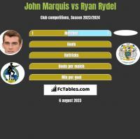 John Marquis vs Ryan Rydel h2h player stats